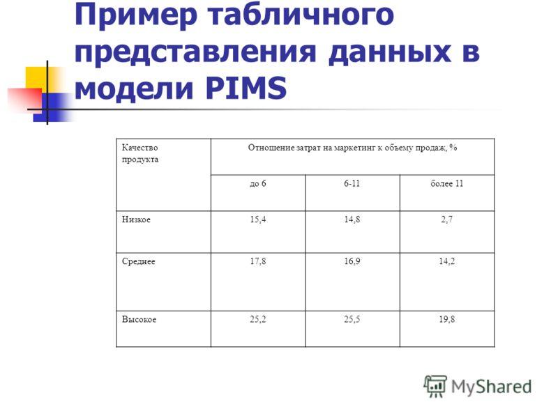 Пример табличного представления данных в модели PIMS Качество продукта Отношение затрат на маркетинг к объему продаж, % до 66-11более 11 Низкое15,414,82,7 Среднее17,816,914,2 Высокое25,225,519,8