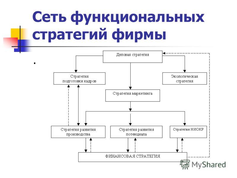 Сеть функциональных стратегий фирмы.