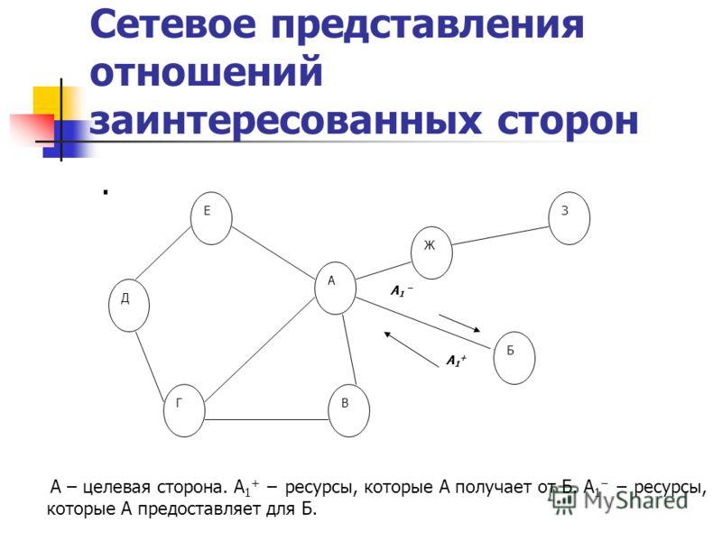 Сетевое представления отношений заинтересованных сторон. Е Д Г А В Б З Ж А – целевая сторона. А 1 + ресурсы, которые А получает от Б. А 1 ресурсы, которые А предоставляет для Б. А1+А1+ А 1