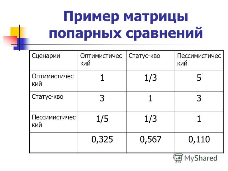 Пример матрицы попарных сравнений СценарииОптимистичес кий Статус-квоПессимистичес кий Оптимистичес кий 11/35 Статус-кво 313 Пессимистичес кий 1/51/31 0,3250,5670,110