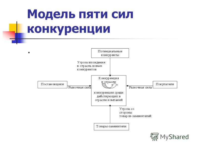 Модель пяти сил конкуренции.