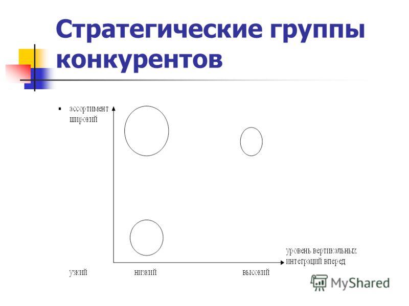 Стратегические группы конкурентов.