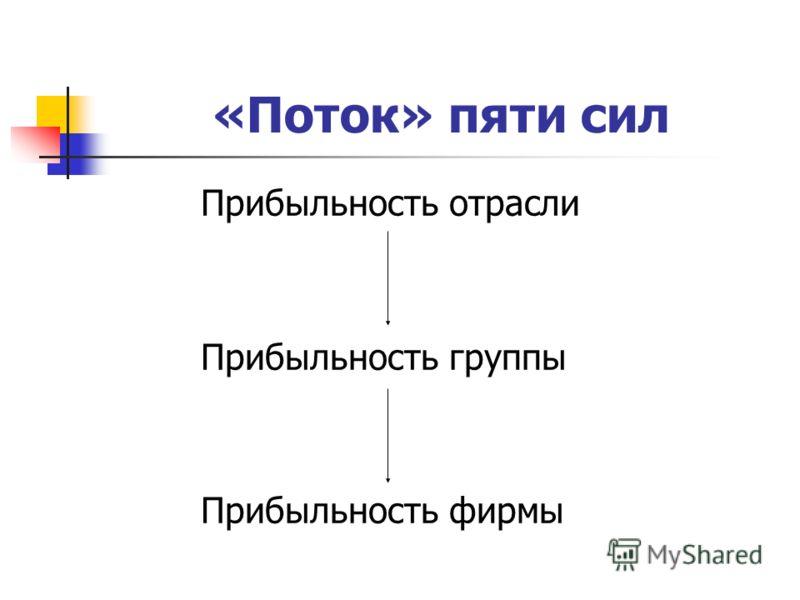 «Поток» пяти сил Прибыльность отрасли Прибыльность группы Прибыльность фирмы