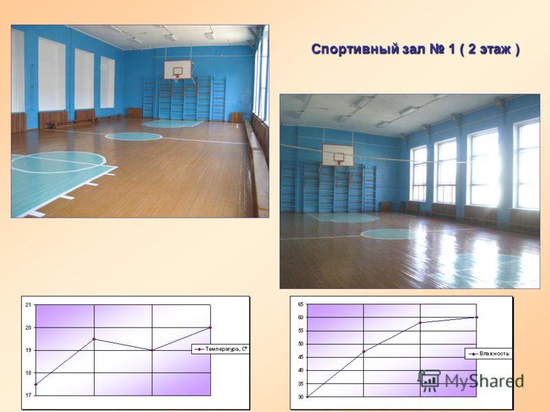Спортивный зал 1 ( 2 этаж )