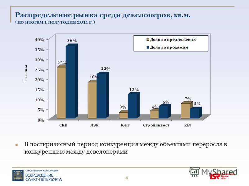 6 Распределение рынка среди девелоперов, кв.м. (по итогам 1 полугодия 2011 г.) В посткризисный период конкуренция между объектами переросла в конкуренцию между девелоперами