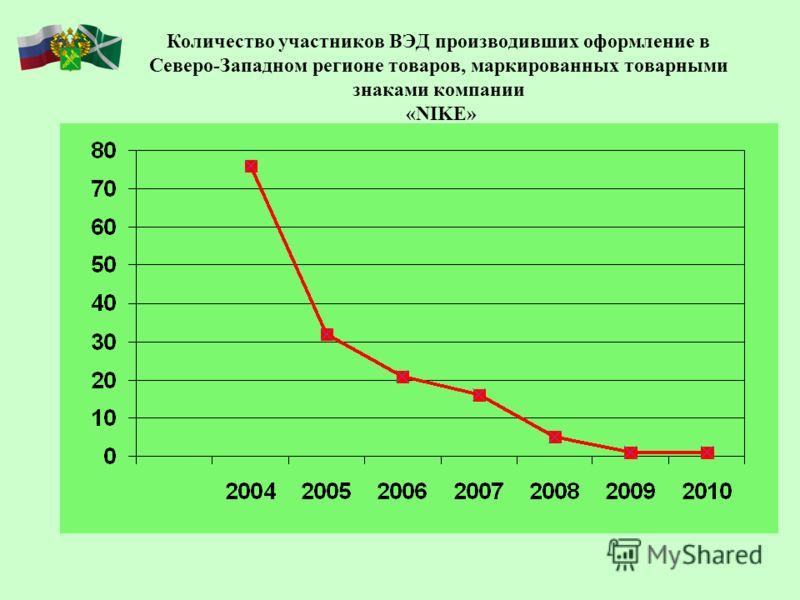 Количество участников ВЭД производивших оформление в Северо-Западном регионе товаров, маркированных товарными знаками компании «NIKE»