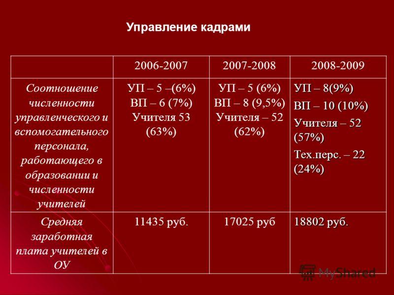 Управление кадрами 2006-20072007-20082008-2009 Соотношение численности управленческого и вспомогательного персонала, работающего в образовании и численности учителей УП – 5 –(6%) ВП – 6 (7%) Учителя 53 (63%) УП – 5 (6%) ВП – 8 (9,5%) Учителя – 52 (62
