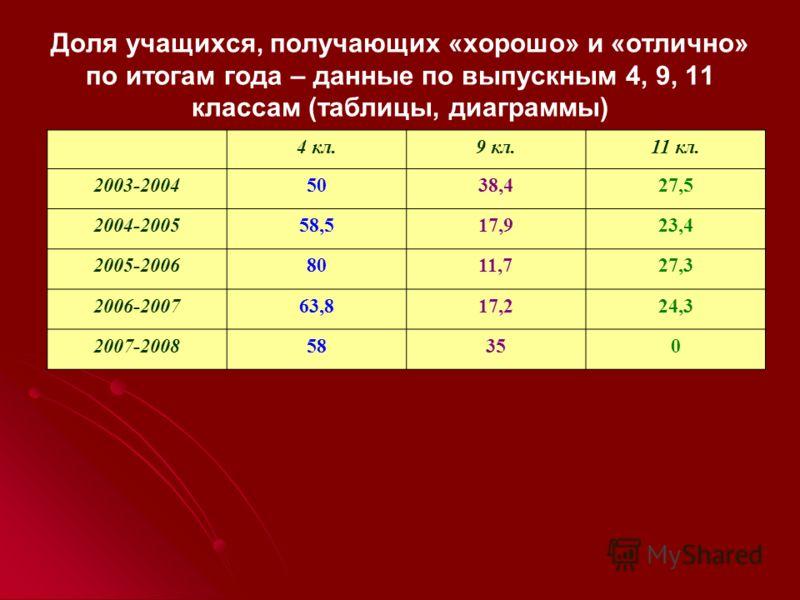 Доля учащихся, получающих «хорошо» и «отлично» по итогам года – данные по выпускным 4, 9, 11 классам (таблицы, диаграммы) 4 кл.9 кл.11 кл. 2003-20045038,427,5 2004-200558,517,923,4 2005-20068011,727,3 2006-200763,817,224,3 2007-200858350