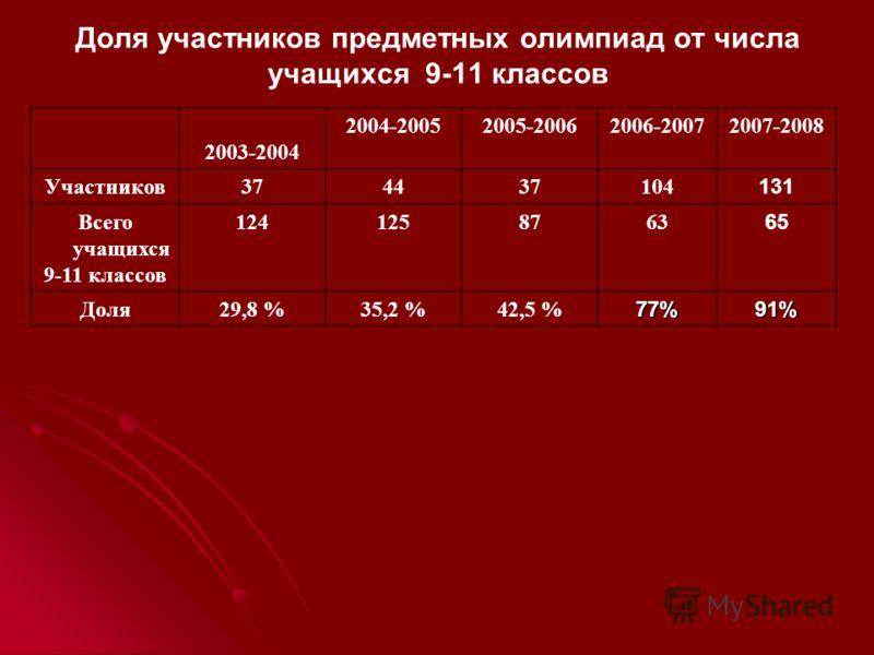 Доля участников предметных олимпиад от числа учащихся 9-11 классов 2003-2004 2004-20052005-20062006-20072007-2008 Участников374437104 131 Всего учащихся 9-11 классов 1241258763 65 Доля29,8 %35,2 %42,5 %77%91%