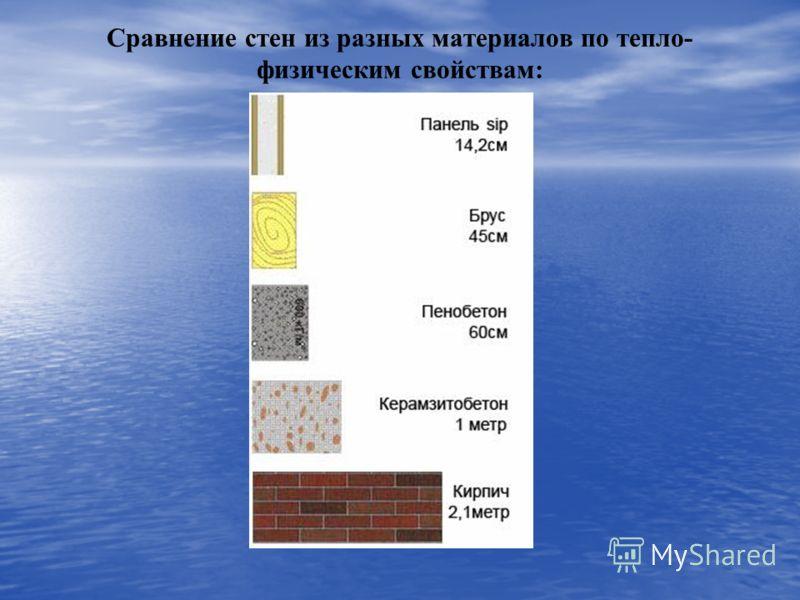 Сравнение стен из разных материалов по тепло- физическим свойствам: