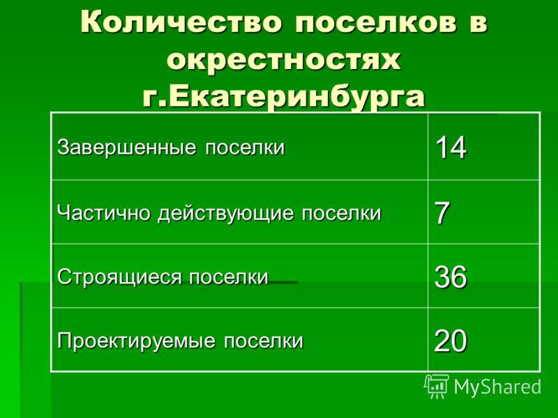 Количество поселков в окрестностях г.Екатеринбурга Завершенные поселки 14 Частично действующие поселки 7 Строящиеся поселки 36 Проектируемые поселки 20
