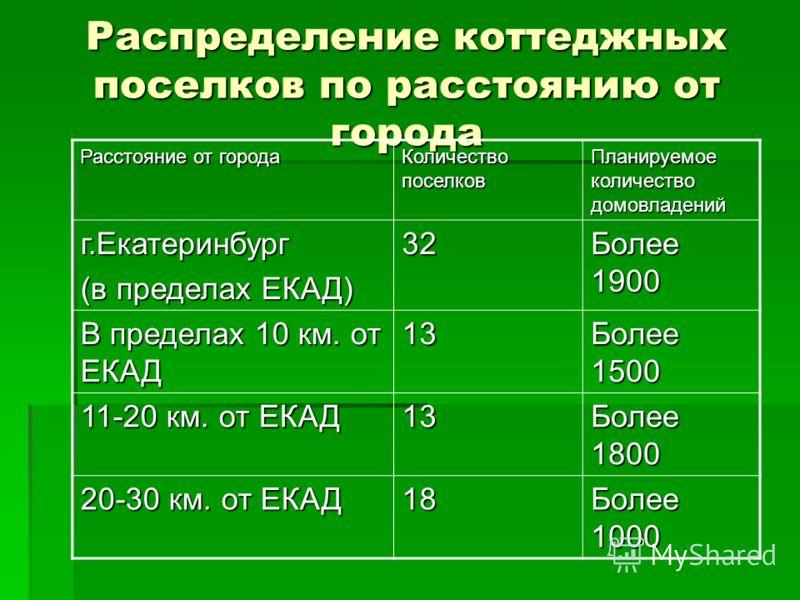 Распределение коттеджных поселков по расстоянию от города Расстояние от города Количество поселков Планируемое количество домовладений г.Екатеринбург (в пределах ЕКАД) 32 Более 1900 В пределах 10 км. от ЕКАД 13 Более 1500 11-20 км. от ЕКАД 13 Более 1