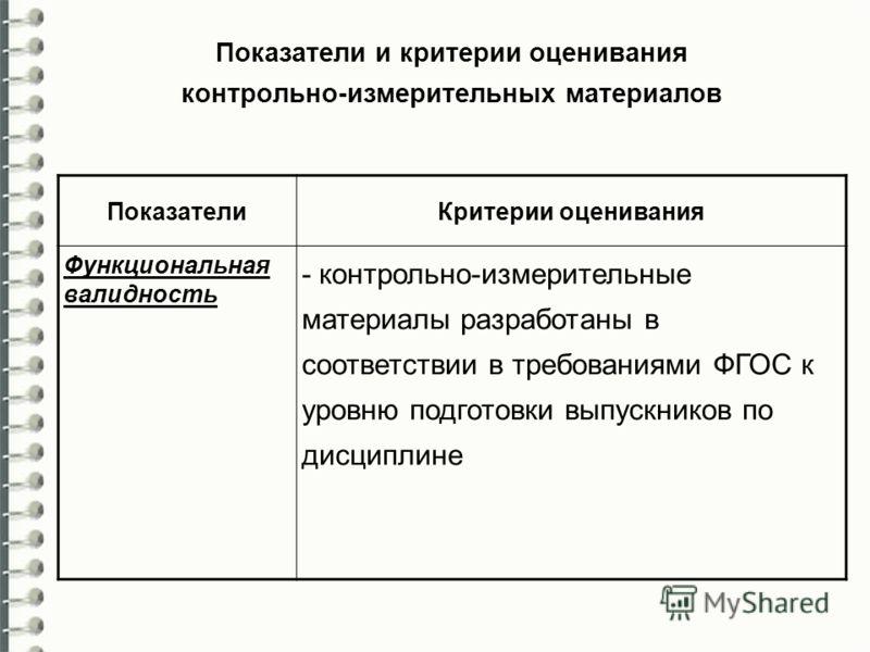ПоказателиКритерии оценивания Функциональная валидность - контрольно-измерительные материалы разработаны в соответствии в требованиями ФГОС к уровню подготовки выпускников по дисциплине Показатели и критерии оценивания контрольно-измерительных матери