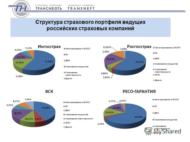 Структура страхового портфеля ведущих российских страховых компаний ИнгосстрахРосгосстрах ВСКРЕСО-ГАРАНТИЯ