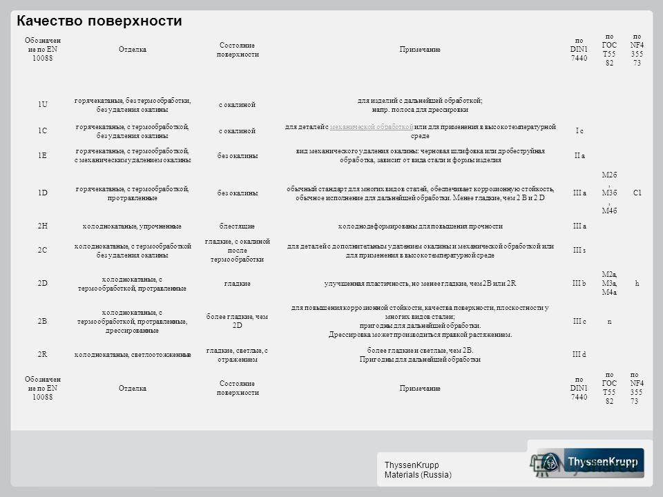 ThyssenKrupp Materials (Russia) Качество поверхности Обозначен ие по EN 10088 Отделка Состояние поверхности Примечание по DIN1 7440 по ГОС Т55 82 по NF4 355 73 1U горячекатаные, без термообработки, без удаления окалины с окалиной для изделий с дальне