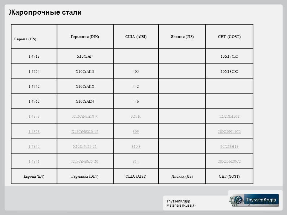 ThyssenKrupp Materials (Russia) Европа (EN) Германия (DIN)США (AISI)Япония (JIS)СНГ (GOST) 1.4713X10CrAl7 10Х17СЮ 1.4724X10CrAl13405 10Х13СЮ 1.4742X10CrAl18442 1.4762X10CrAl24446 1.4878X12CrNiTi18-9321 H 12Х18Н10Т 1.4828X15CrNiSi20-12309 20Х20Н14С2 1