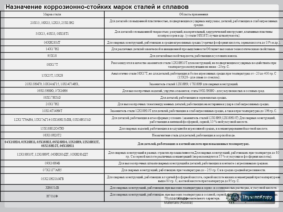 ThyssenKrupp Materials (Russia) Назначение коррозионно-стойких марок сталей и сплавов Марка сталиОбласть применения 20Х13, 08Х13, 12Х13, 25Х13Н2 Для деталей с повышенной пластичностью, подвергающихся ударным нагрузкам; деталей, работающих в слабоагре