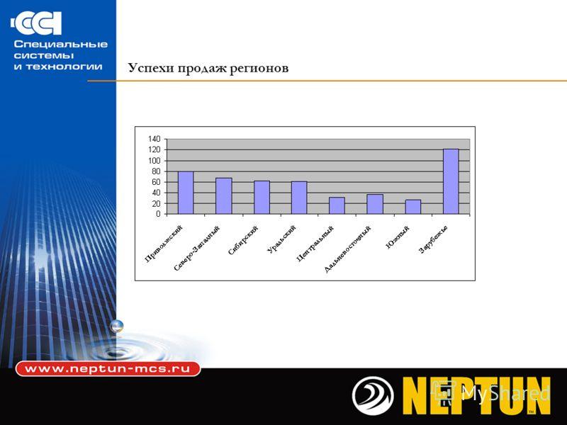 Коммерческий успех направления «Нептун» Рост ТО в 2004-2007 гг.