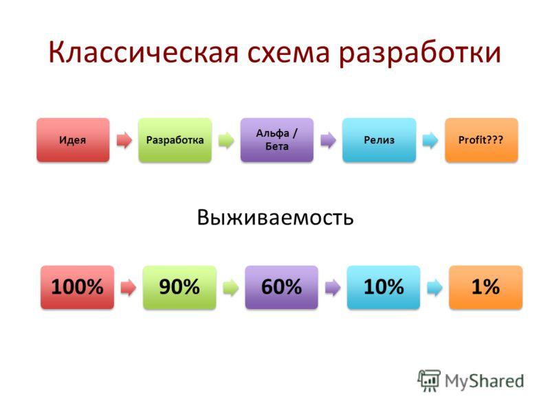 Классическая схема разработки ИдеяРазработка Альфа / Бета РелизProfit??? 100%90%60%10%1% Выживаемость
