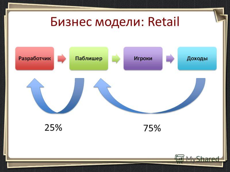 Бизнес модели: Retail РазработчикПаблишерИгрокиДоходы 25% 75%