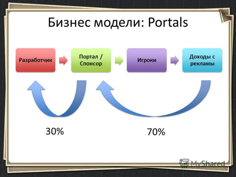 Бизнес модели: Portals Разработчик Портал / Спонсор Игроки Доходы с рекламы 30% 70%