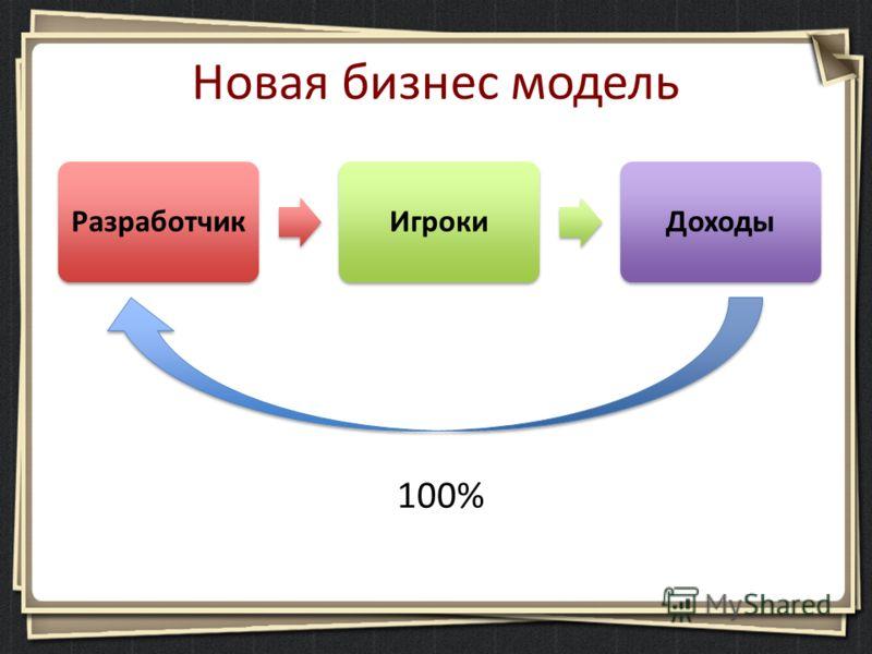 Новая бизнес модель РазработчикИгрокиДоходы 100%