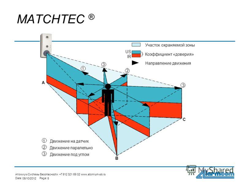 Атомиум Системы Безопасности +7 812 321 69 02 www.atomium-sb.ru Date:Page: 29/07/20125 MATCHTEC ® 1 2 3 1 2 3 3 Движение на датчик Движение паралельно Движение под углом A B C US IR Участок охраняемой зоны Коэффициент «доверия» Направление движения