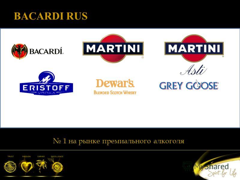 BACARDI RUS 1 на рынке премиального алкоголя