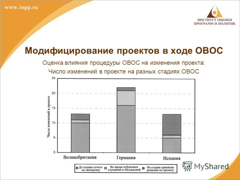 Модифицирование проектов в ходе ОВОС Оценка влияния процедуры ОВОС на изменения проекта: Число изменений в проекте на разных стадиях ОВОС