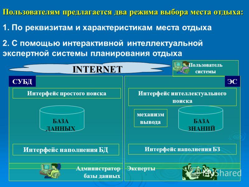Пользователям предлагается два режима выбора места отдыха: 1. По реквизитам и характеристикам места отдыха 2. С помощью интерактивной интеллектуальной экспертной системы планирования отдыха Интерфейс наполнения БЗ Интерфейс наполнения БД Администрато