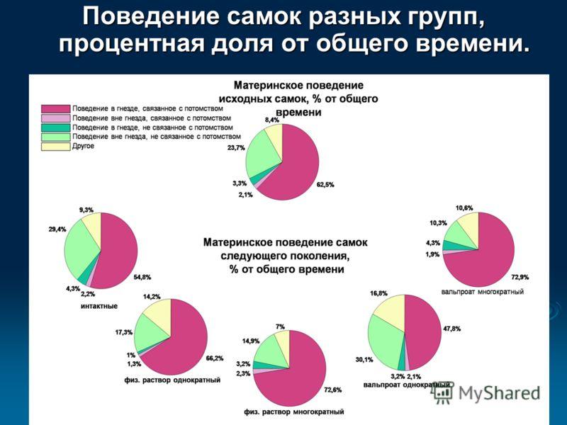 Поведение самок разных групп, процентная доля от общего времени.