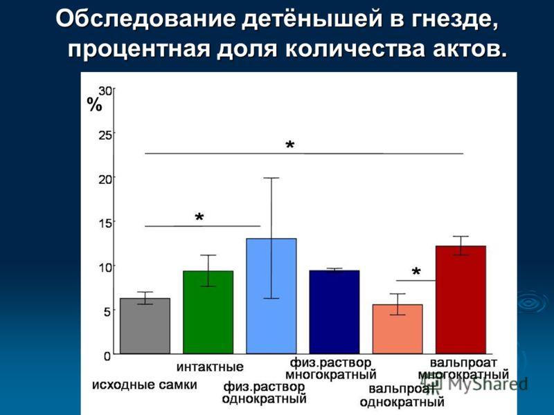 Обследование детёнышей в гнезде, процентная доля количества актов. %