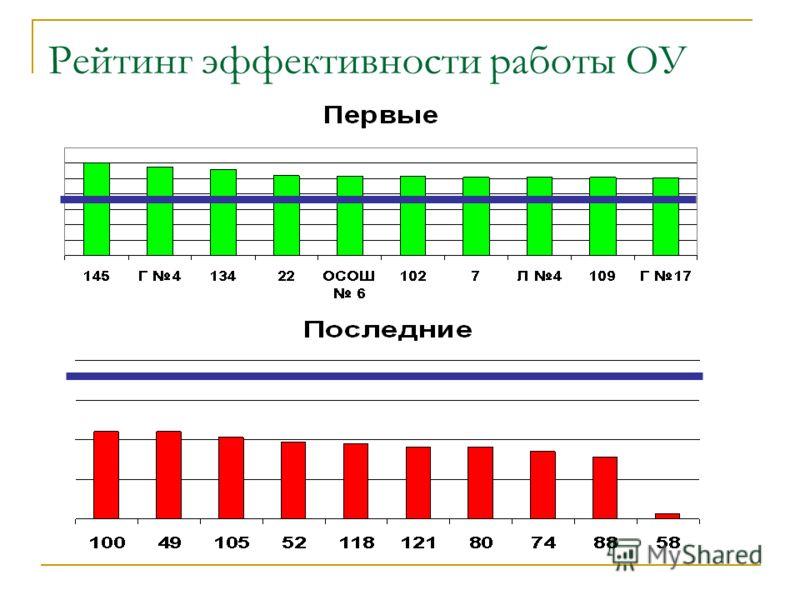 Рейтинг эффективности работы ОУ