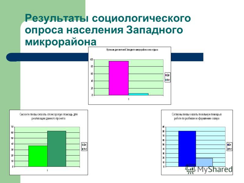 Результаты социологического опроса населения Западного микрорайона