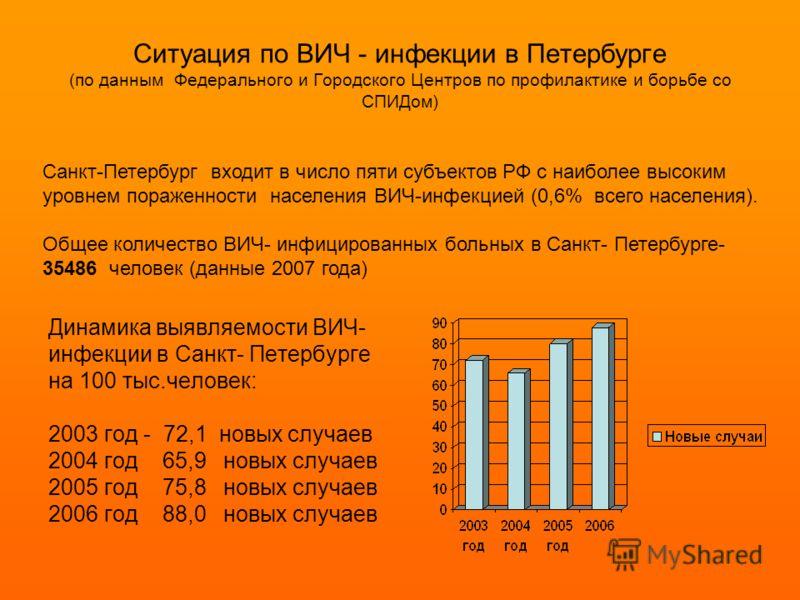 Ситуация по ВИЧ - инфекции в Петербурге (по данным Федерального и Городского Центров по профилактике и борьбе со СПИДом) Динамика выявляемости ВИЧ- инфекции в Санкт- Петербурге на 100 тыс.человек: 2003 год - 72,1 новых случаев 2004 год 65,9 новых слу