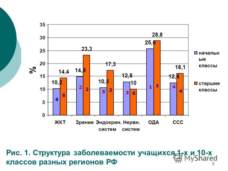 5 Рис. 1. Структура заболеваемости учащихся 1-х и 10-х классов разных регионов РФ 6 2 5 3 1 4 5 2 3 6 1 4 10,2 14,9 10,5 12,8 25,6 12,4 14,4 23,3 17,3 10 28,8 16,1 0 5 10 15 20 25 30 35 ЖКТЗрениеЭндокрин. систем Нервн. систем ОДАССС % начальн ые клас