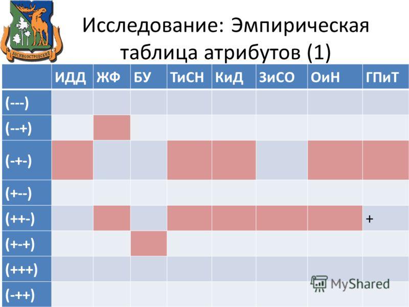 Исследование: Эмпирическая таблица атрибутов (1) ИДДЖФБУТиСНКиДЗиСООиНГПиТ (---) (--+) (-+-) (+--) (++-)+ (+-+) (+++) (-++)