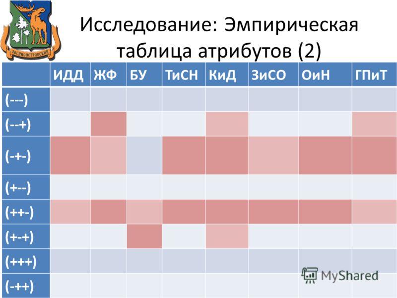 Исследование: Эмпирическая таблица атрибутов (2) ИДДЖФБУТиСНКиДЗиСООиНГПиТ (---) (--+) (-+-) (+--) (++-) (+-+) (+++) (-++)