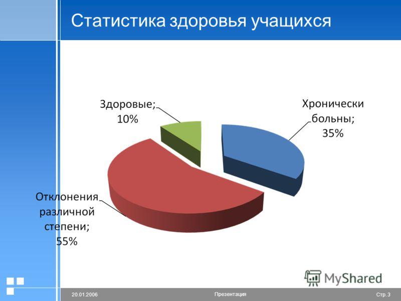 Стр. 320.01.2006 Презентация Статистика здоровья учащихся