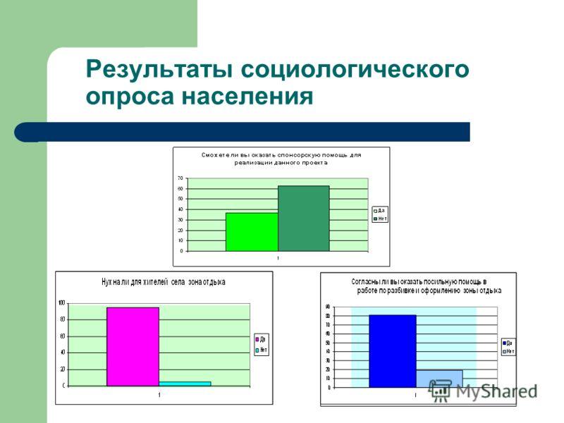 Результаты социологического опроса населения