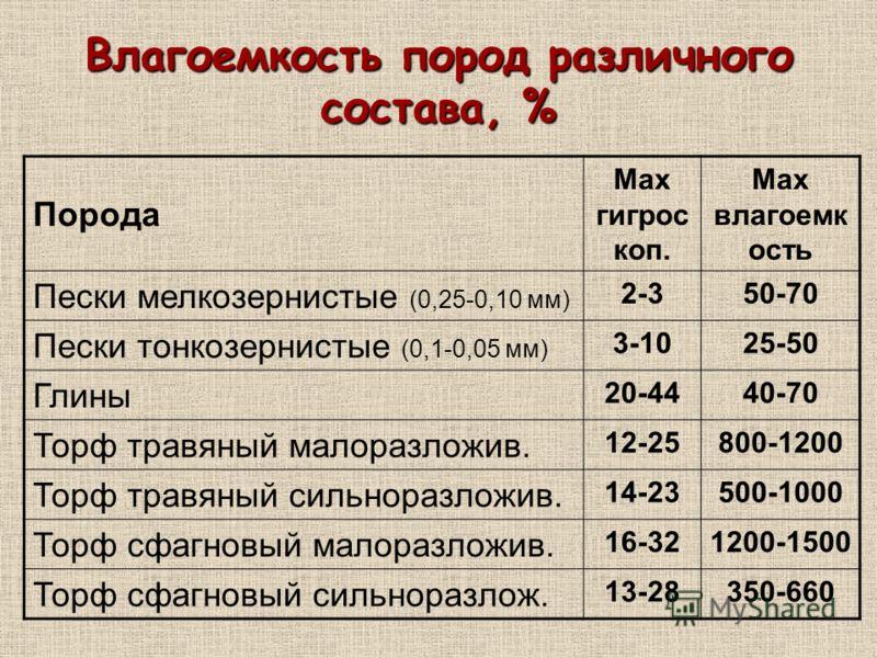 Влагоемкость пород различного состава, % Порода Max гигрос коп. Max влагоемк ость Пески мелкозернистые (0,25-0,10 мм) 2-350-70 Пески тонкозернистые (0,1-0,05 мм) 3-1025-50 Глины 20-4440-70 Торф травяный малоразложив. 12-25800-1200 Торф травяный сильн