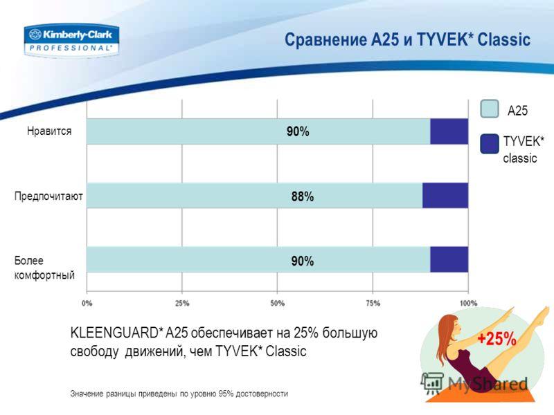 Сравнение A25 и TYVEK* Classic KLEENGUARD* A25 обеспечивает на 25% большую свободу движений, чем TYVEK* Classic Значение разницы приведены по уровню 95% достоверности +25% 90% 88% 90% Нравится A25 TYVEK* classic Предпочитают Более комфортный