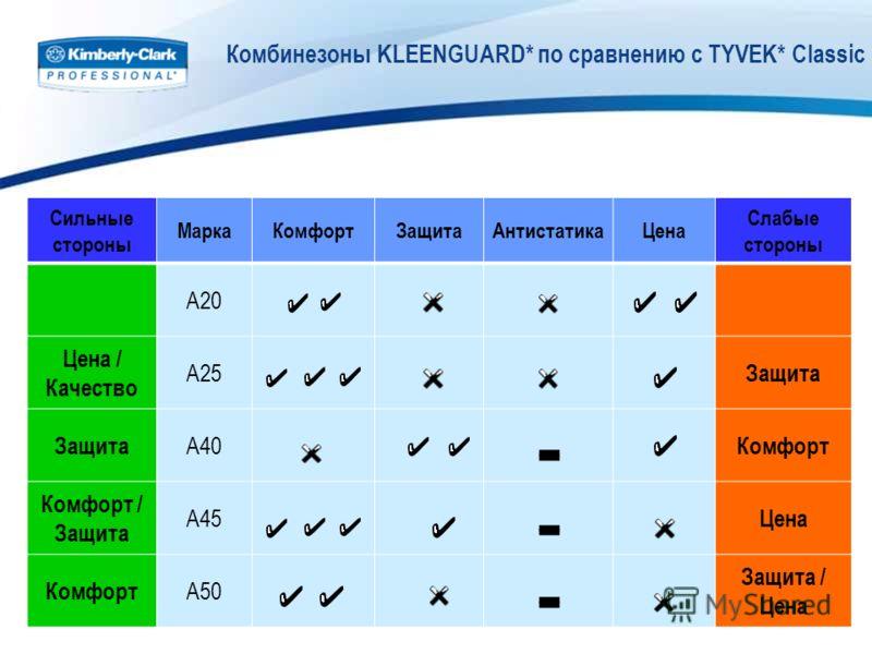 Комбинезоны KLEENGUARD* по сравнению с TYVEK* Classic Сильные стороны МаркаКомфортЗащитаАнтистатикаЦена Слабые стороны A20 Цена / Качество A25 Защита A40 Комфорт Комфорт / Защита A45 Цена Комфорт A50 Защита / Цена