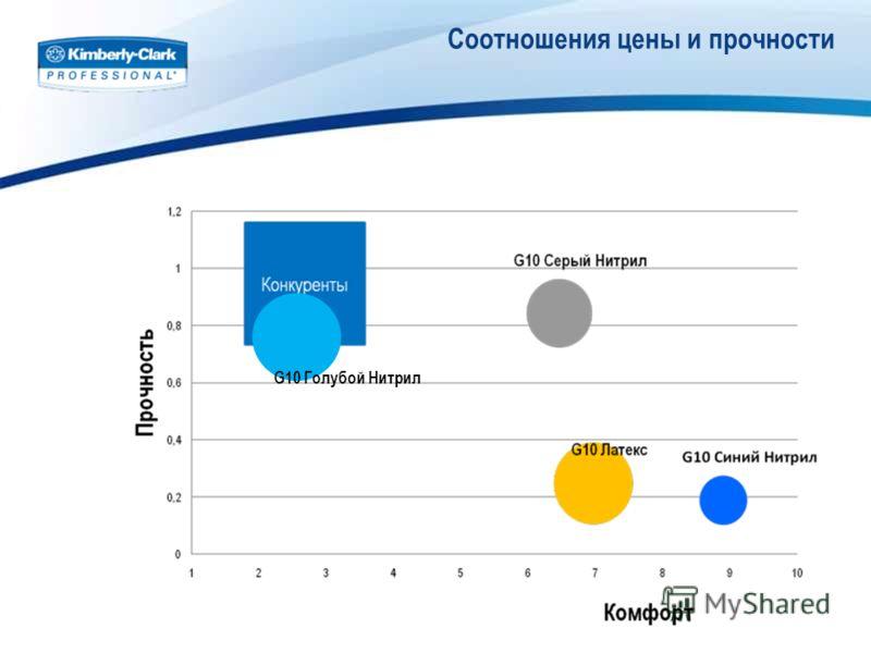 Соотношения цены и прочности G10 Голубой Нитрил