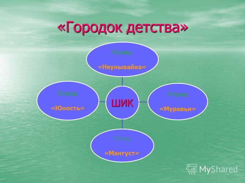 «Городок детства» ШИК Отряд «Неунывайка» Отряд «Муравьи» Отряд «Мангуст» Отряд «Юность»