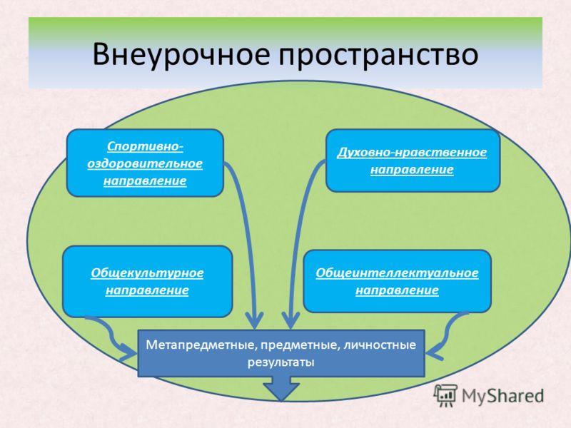 Внеурочное пространство Спортивно- оздоровительное направление Духовно-нравственное направление Общекультурное направление Общеинтеллектуальное направление Метапредметные, предметные, личностные результаты