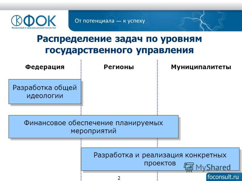 Распределение задач по уровням государственного управления Разработка общей идеологии Разработка и реализация конкретных проектов Финансовое обеспечение планируемых мероприятий ФедерацияМуниципалитетыРегионы 2