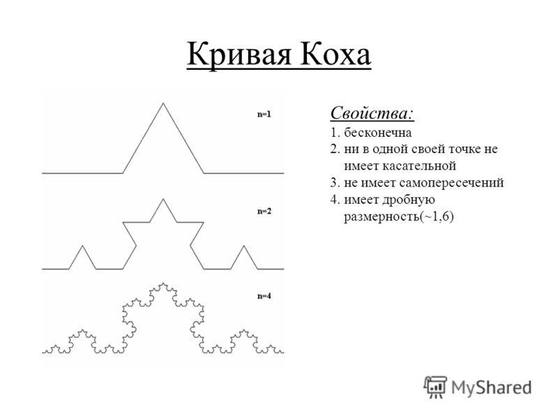 Кривая Коха Свойства: 1. бесконечна 2. ни в одной своей точке не имеет касательной 3. не имеет самопересечений 4. имеет дробную размерность(~1,6)