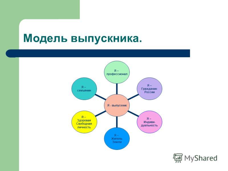 Модель выпускника. Я - выпускник Я – профессионал Я – Гражданин России Я – Индиви- дуальность Я – Житель Земли Я – Здоровая Свободная личность Я – семьянин