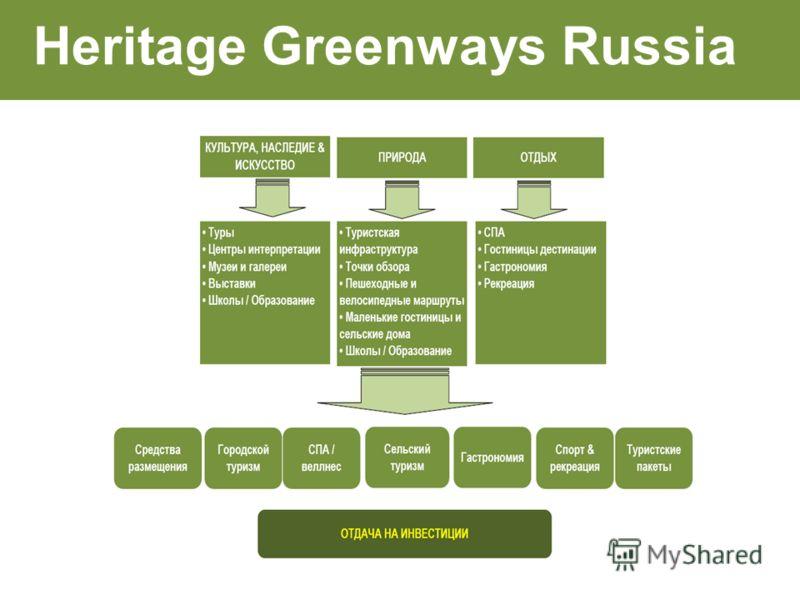 Heritage Greenways Russia